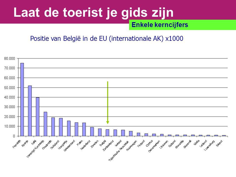 Laat de toerist je gids zijn Enkele kerncijfers Positie van België in de EU (internationale AK) x1000