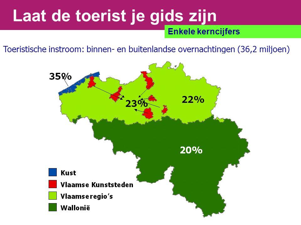 Laat de toerist je gids zijn Enkele kerncijfers Toeristische instroom: binnen- en buitenlandse overnachtingen (36,2 miljoen) 20%
