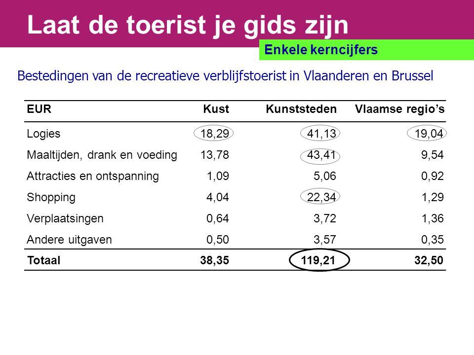 Laat de toerist je gids zijn Enkele kerncijfers Bestedingen van de recreatieve verblijfstoerist in Vlaanderen en Brussel EURKustKunststedenVlaamse regio's Logies18,2941,1319,04 Maaltijden, drank en voeding13,7843,419,54 Attracties en ontspanning1,095,060,92 Shopping4,0422,341,29 Verplaatsingen0,643,721,36 Andere uitgaven0,503,570,35 Totaal38,35119,2132,50
