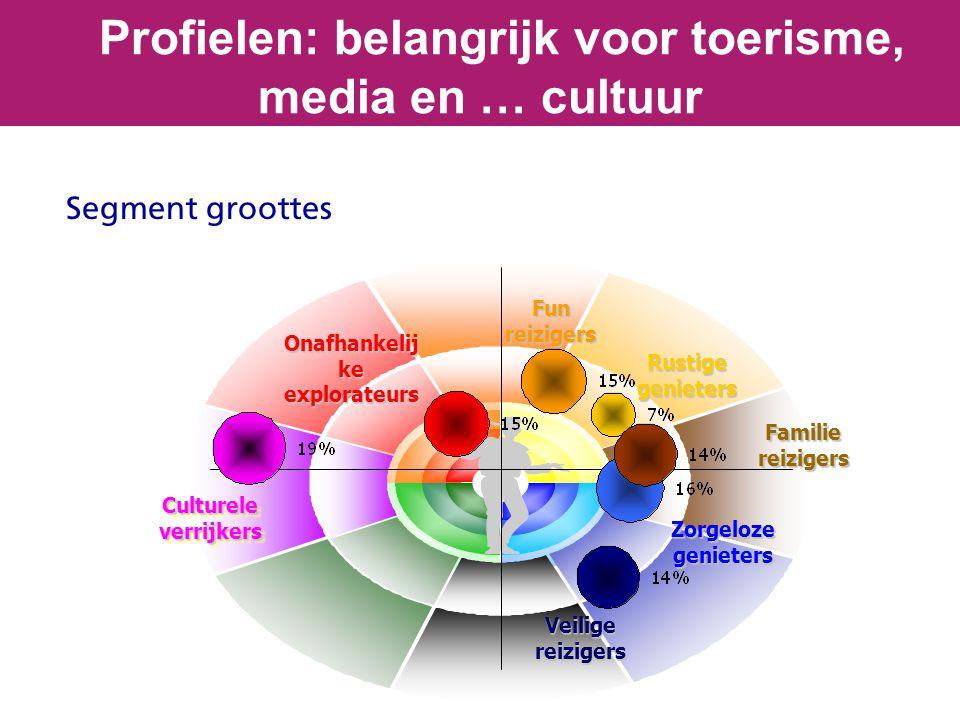 Segment groottes Profielen: belangrijk voor toerisme, media en … cultuur Culturele verrijkers Veiligereizigers Funreizigers Onafhankelij ke explorateu
