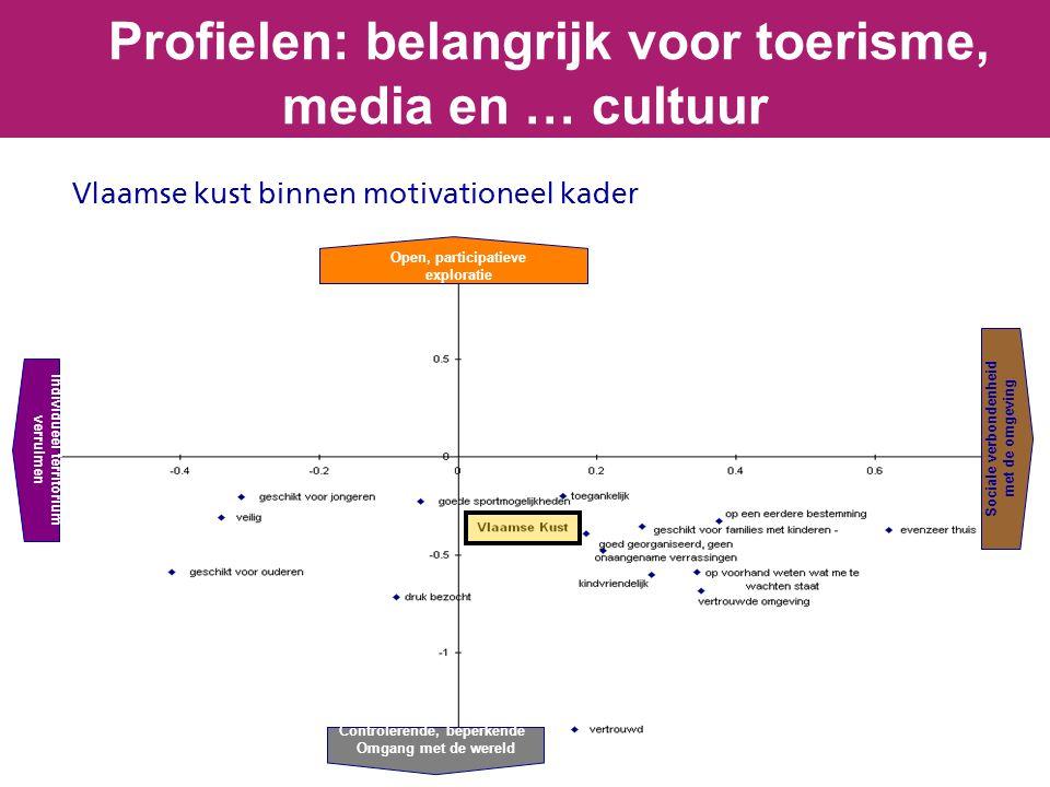 Vlaamse kust binnen motivationeel kader Profielen: belangrijk voor toerisme, media en … cultuur Open, participatieve exploratie Sociale verbondenheid met de omgeving Controlerende, beperkende Omgang met de wereld Individueel territorium verruimen