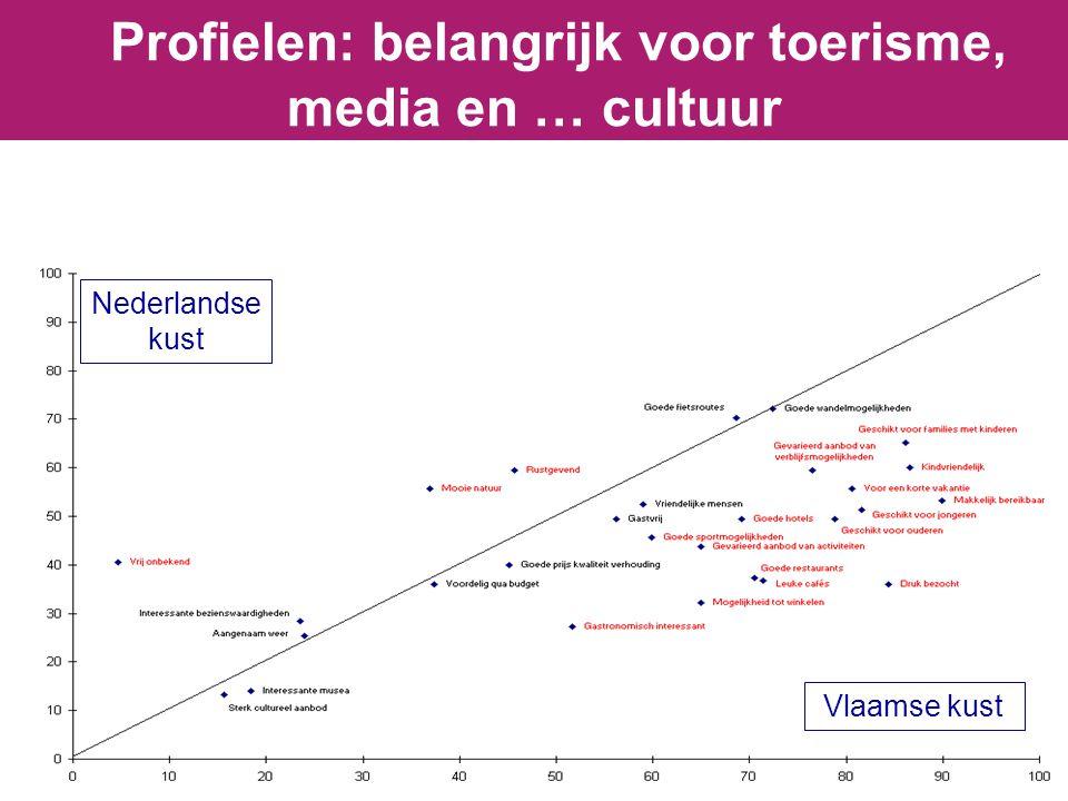 Profielen: belangrijk voor toerisme, media en … cultuur Vlaamse kust Nederlandse kust