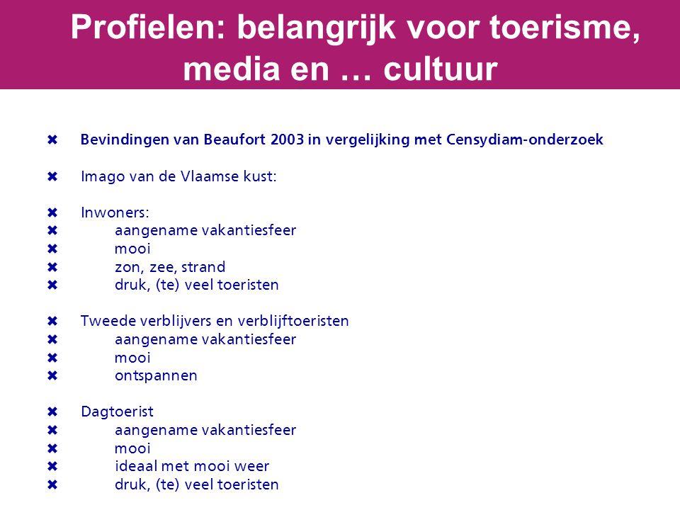  Bevindingen van Beaufort 2003 in vergelijking met Censydiam-onderzoek  Imago van de Vlaamse kust:  Inwoners:  aangename vakantiesfeer  mooi  zo