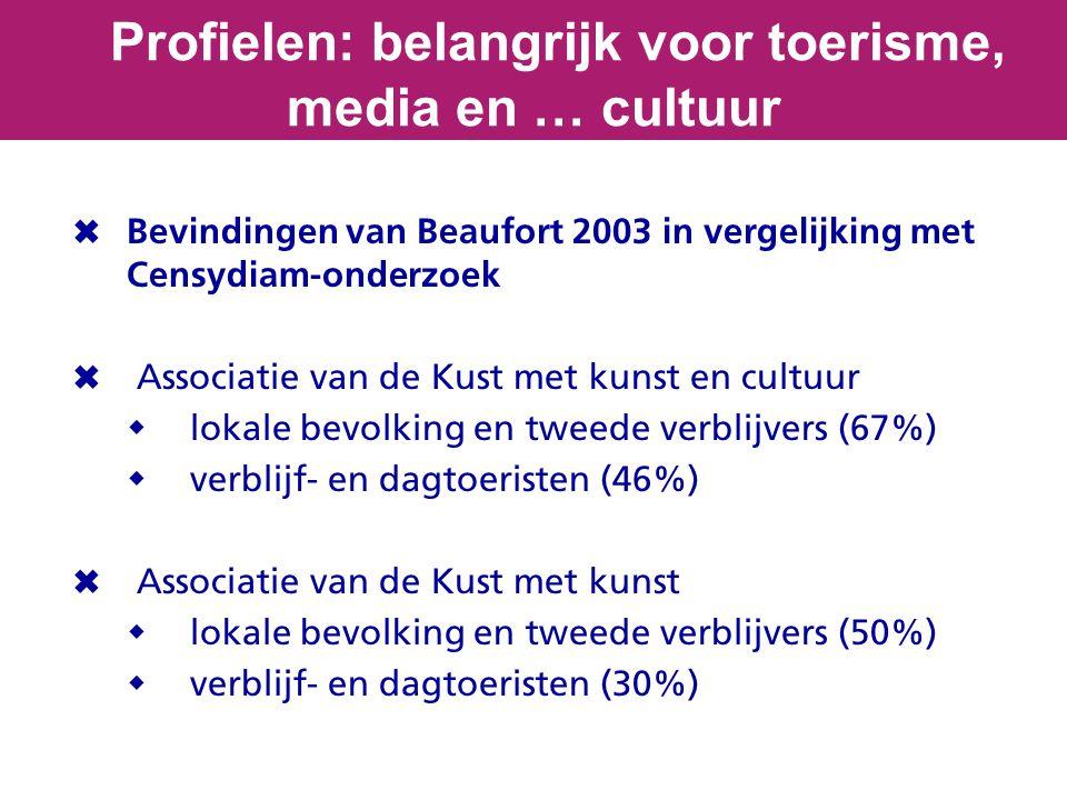  Bevindingen van Beaufort 2003 in vergelijking met Censydiam-onderzoek  Associatie van de Kust met kunst en cultuur  lokale bevolking en tweede verblijvers (67%)  verblijf- en dagtoeristen (46%)  Associatie van de Kust met kunst  lokale bevolking en tweede verblijvers (50%)  verblijf- en dagtoeristen (30%) Profielen: belangrijk voor toerisme, media en … cultuur