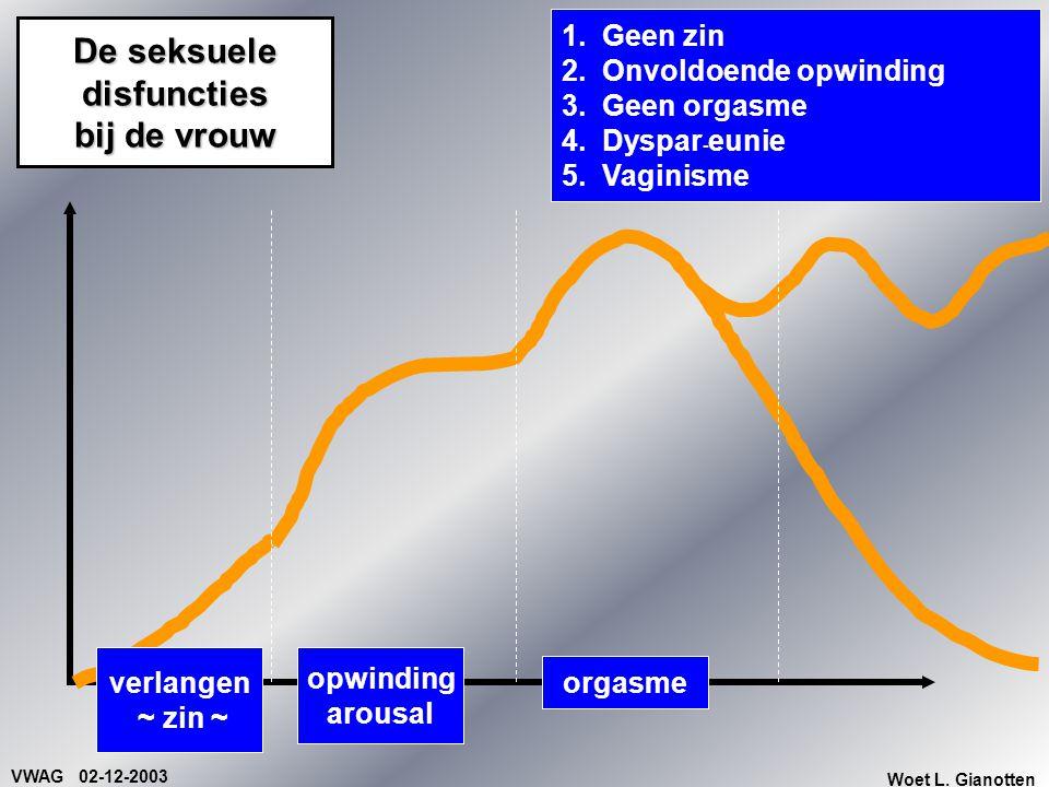 VWAG 02-12-2003 Woet L. Gianotten De seksuele disfuncties bij de vrouw 1. Geen zin 2. Onvoldoende opwinding 3. Geen orgasme 4. Dyspar - eunie 5. Vagin