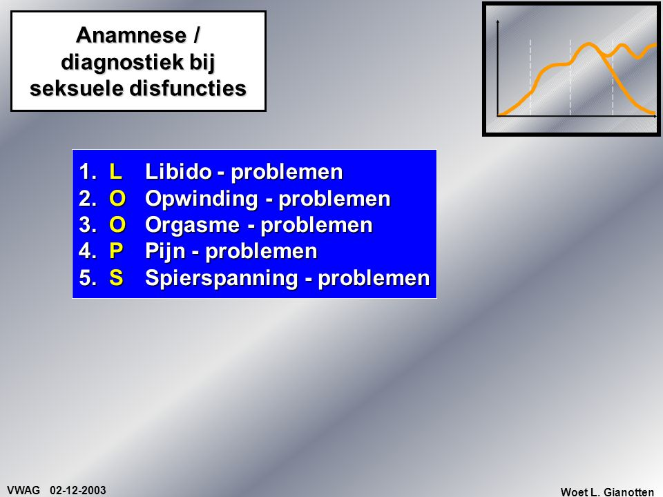 VWAG 02-12-2003 Woet L. Gianotten Anamnese / diagnostiek bij seksuele disfuncties 1. L Libido - problemen 2. O Opwinding - problemen 3. OOrgasme - pro