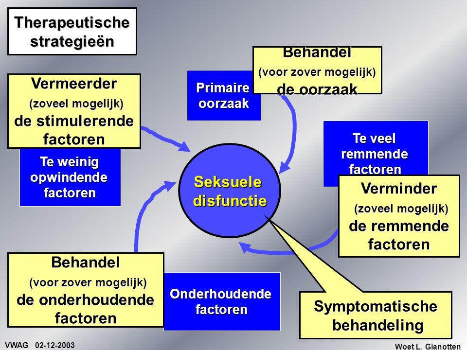 VWAG 02-12-2003 Woet L. Gianotten Therapeutische strategieën Primaireoorzaak Onderhoudendefactoren Te veel remmende factoren Seksueledisfunctie Te wei