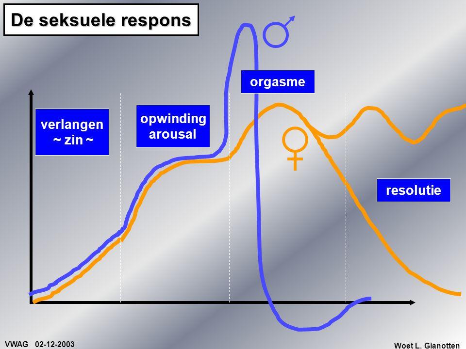 VWAG 02-12-2003 Woet L. Gianotten De seksuele respons verlangen ~ zin ~ resolutie opwinding arousal orgasme