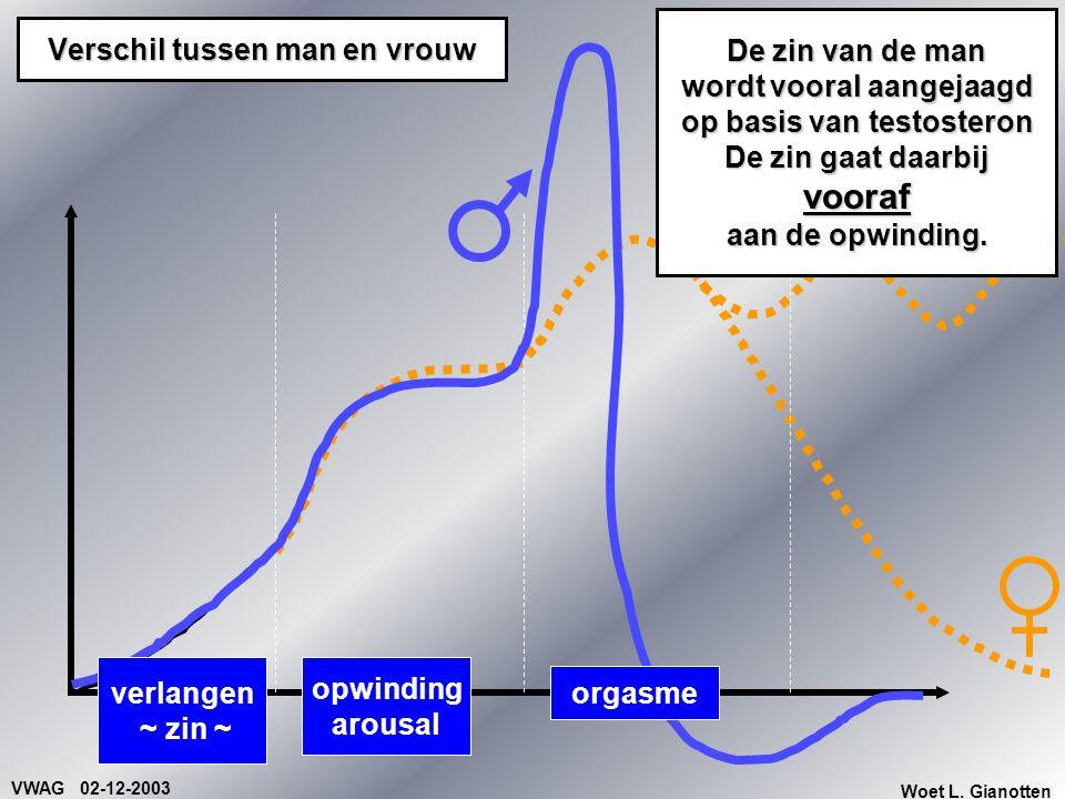 VWAG 02-12-2003 Woet L. Gianotten opwinding arousal orgasme Verschil tussen man en vrouw verlangen ~ zin ~ De zin van de man wordt vooral aangejaagd o