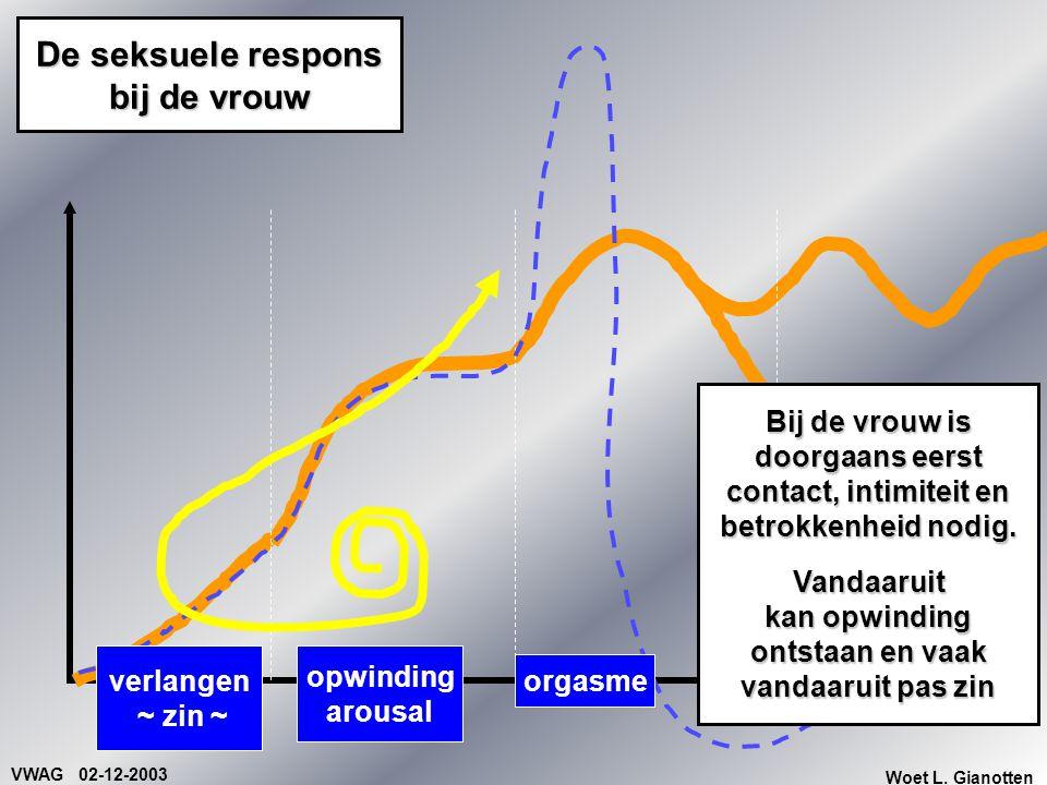 VWAG 02-12-2003 Woet L. Gianotten opwinding arousal orgasme De seksuele respons bij de vrouw verlangen ~ zin ~ Bij de vrouw is doorgaans eerst contact