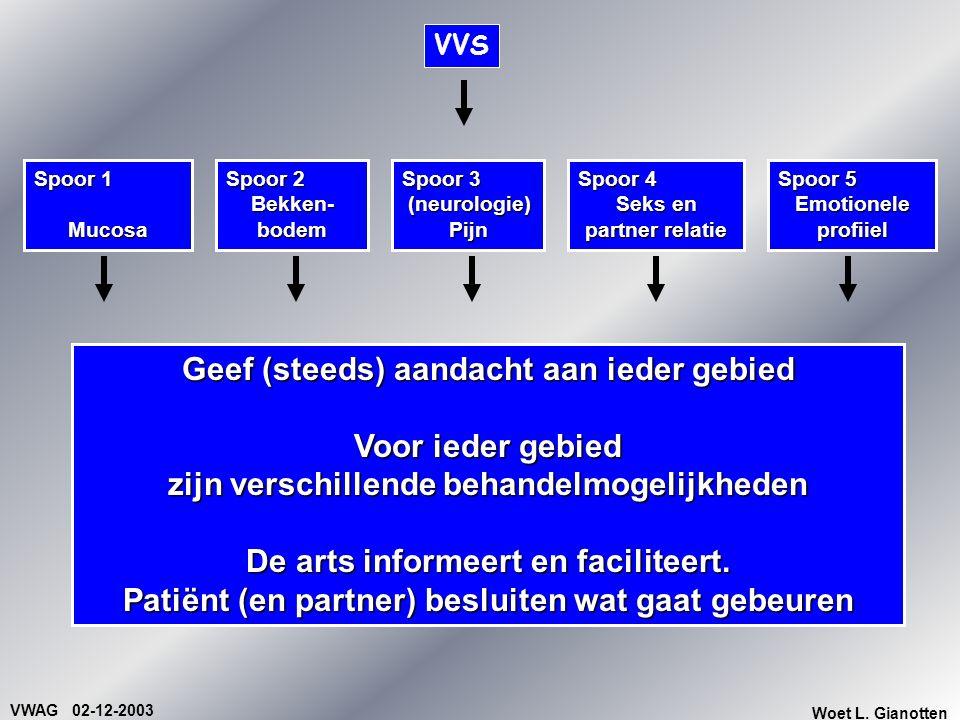 VWAG 02-12-2003 Woet L. Gianotten VVS Spoor 1 Mucosa Spoor 2 Bekken- bodem Spoor 4 Seks en partner relatie Spoor 5 Emotionele profiiel Spoor 3 (neurol
