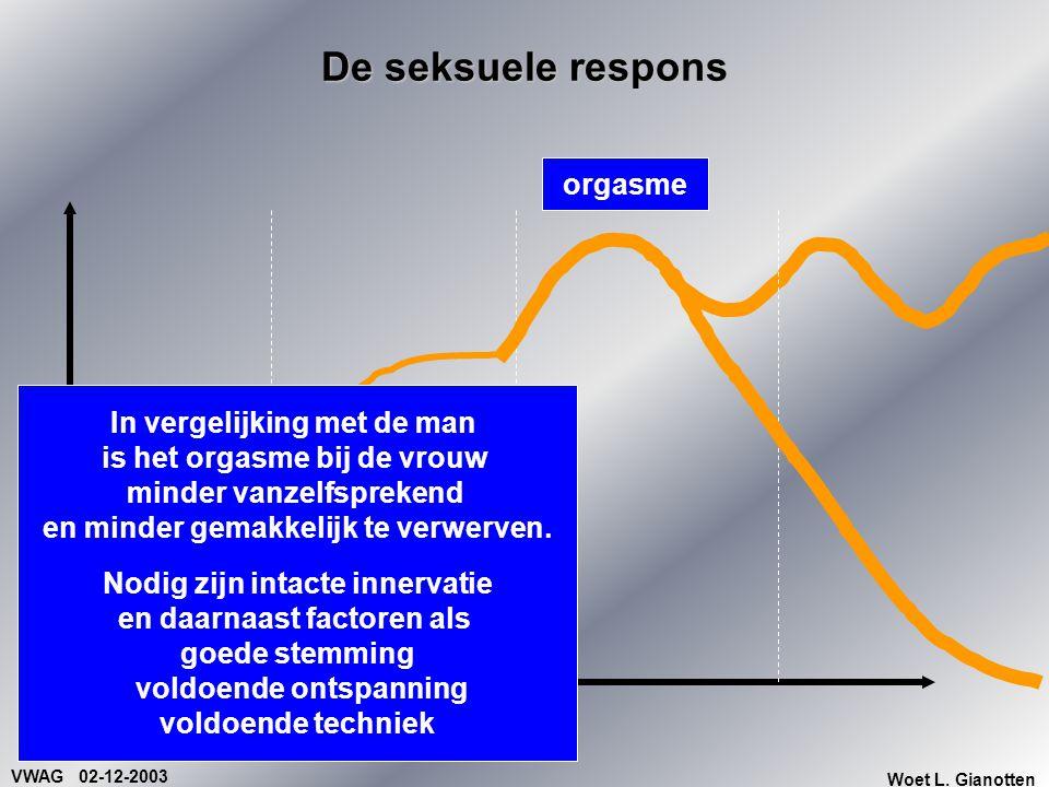 VWAG 02-12-2003 Woet L. Gianotten De seksuele respons In vergelijking met de man is het orgasme bij de vrouw minder vanzelfsprekend en minder gemakkel