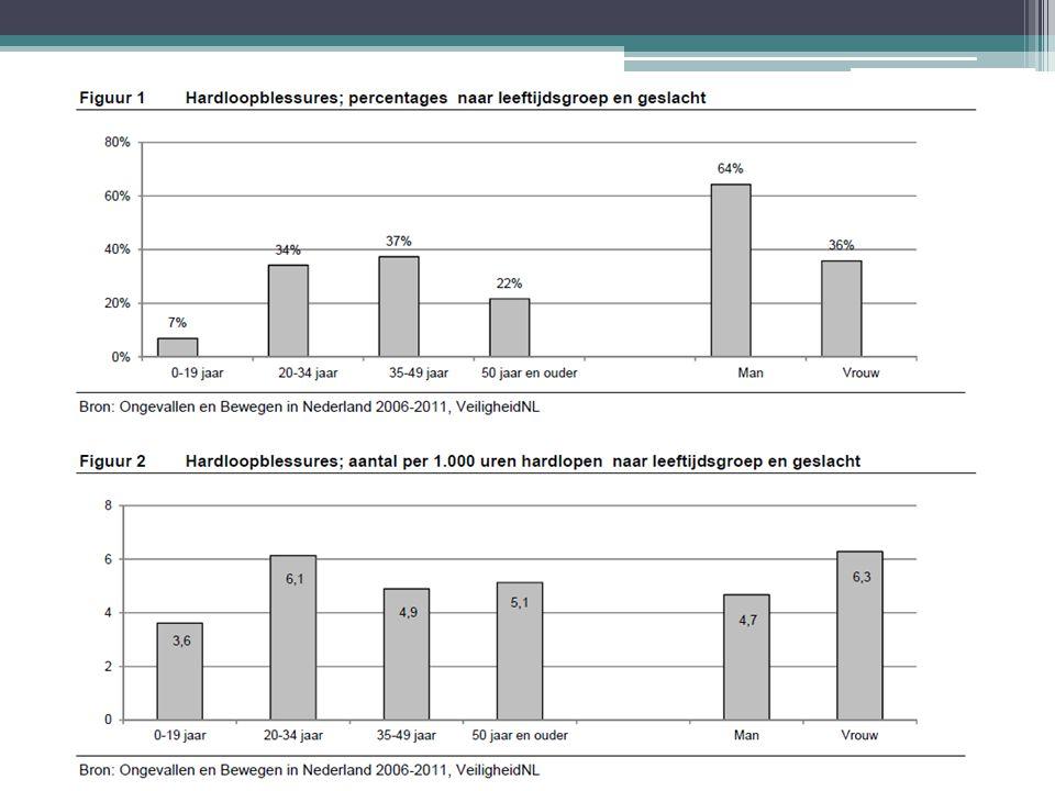 2.Hardloopblessures 91% blessures aan onderste extremiteit Knieën 29% Onderbeen (incl.