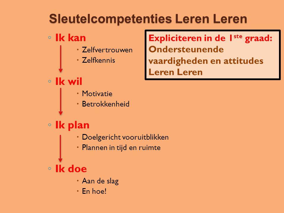Sleutelcompetenties Leren Leren ◦ Ik kan  Zelfvertrouwen  Zelfkennis ◦ Ik wil  Motivatie  Betrokkenheid ◦ Ik plan  Doelgericht vooruitblikken  P