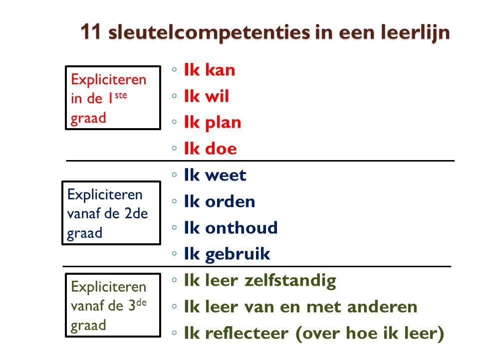 11 sleutelcompetenties in een leerlijn ◦ Ik kan ◦ Ik wil ◦ Ik plan ◦ Ik doe ◦ Ik weet ◦ Ik orden ◦ Ik onthoud ◦ Ik gebruik ◦ Ik leer zelfstandig ◦ Ik leer van en met anderen ◦ Ik reflecteer (over hoe ik leer) Expliciteren in de 1 ste graad Expliciteren vanaf de 2de graad Expliciteren vanaf de 3 de graad