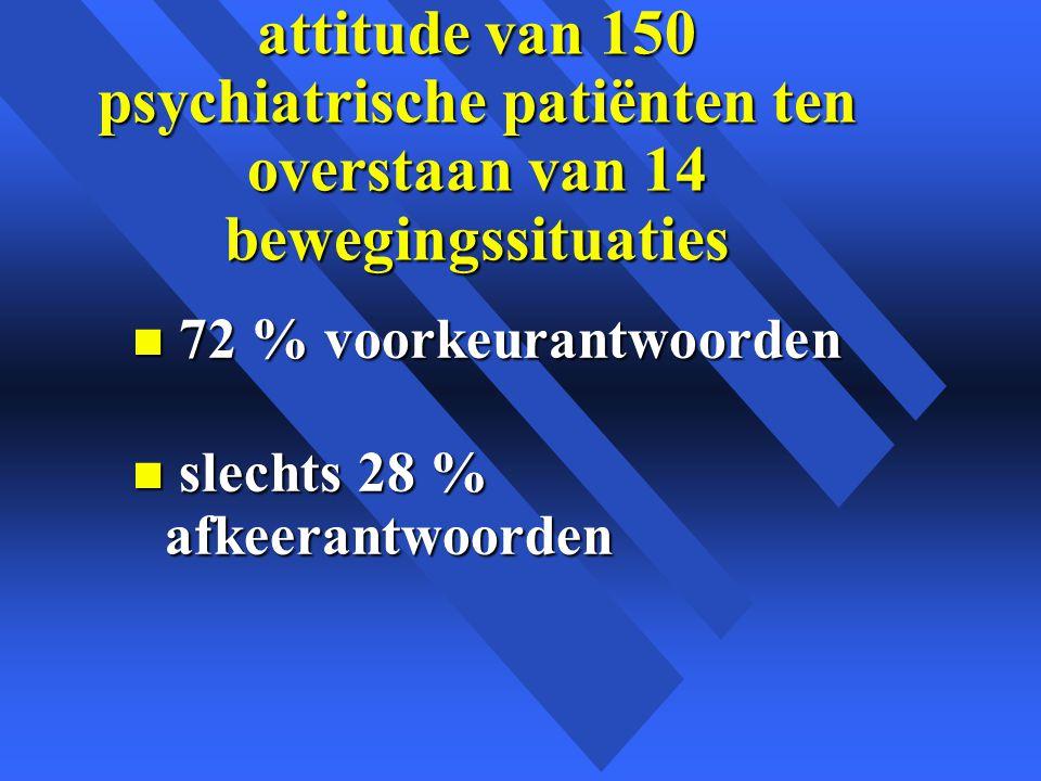 attitude van 150 psychiatrische patiënten ten overstaan van 14 bewegingssituaties n 72 % voorkeurantwoorden n slechts 28 % afkeerantwoorden