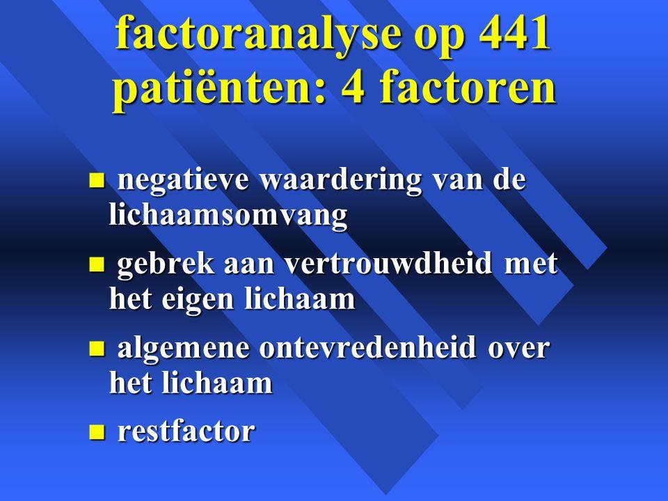 factoranalyse op 441 patiënten: 4 factoren n negatieve waardering van de lichaamsomvang n gebrek aan vertrouwdheid met het eigen lichaam n algemene ontevredenheid over het lichaam n restfactor