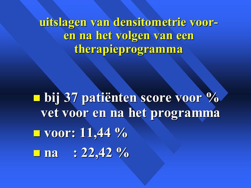 uitslagen van densitometrie voor- en na het volgen van een therapieprogramma n bij 37 patiënten score voor % vet voor en na het programma n voor: 11,44 % n na : 22,42 %