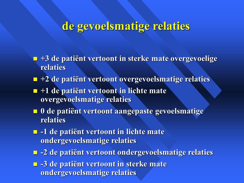 de gevoelsmatige relaties n +3 de patiënt vertoont in sterke mate overgevoelige relaties n +2 de patiënt vertoont overgevoelsmatige relaties n +1 de patiënt vertoont in lichte mate overgevoelsmatige relaties n 0 de patiënt vertoont aangepaste gevoelsmatige relaties n -1 de patiënt vertoont in lichte mate ondergevoelsmatige relaties n -2 de patiënt vertoont ondergevoelsmatige relaties n -3 de patiënt vertoont in sterke mate ondergevoelsmatige relaties