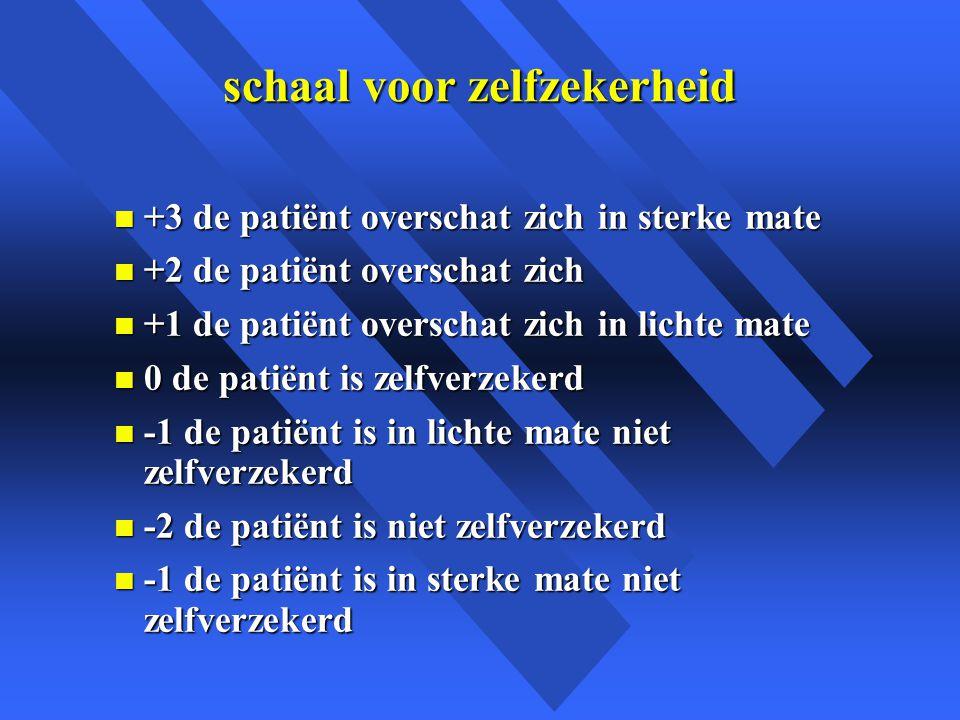 schaal voor zelfzekerheid n +3 de patiënt overschat zich in sterke mate n +2 de patiënt overschat zich n +1 de patiënt overschat zich in lichte mate n 0 de patiënt is zelfverzekerd n -1 de patiënt is in lichte mate niet zelfverzekerd n -2 de patiënt is niet zelfverzekerd n -1 de patiënt is in sterke mate niet zelfverzekerd