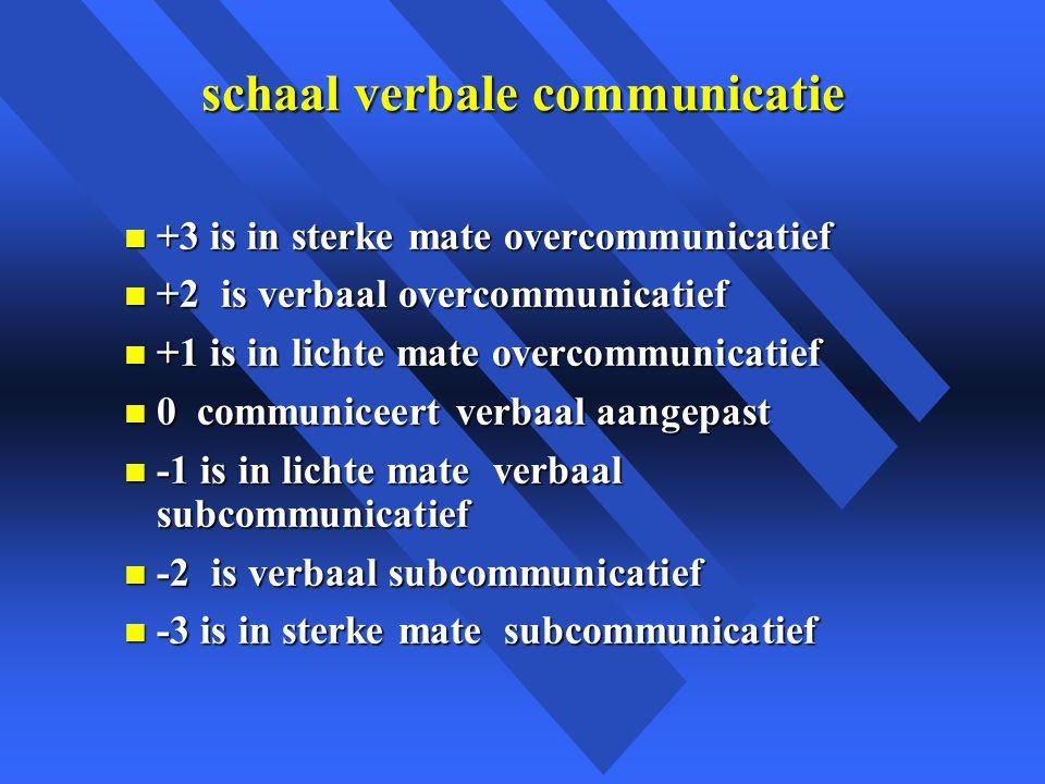 schaal verbale communicatie n +3 is in sterke mate overcommunicatief n +2 is verbaal overcommunicatief n +1 is in lichte mate overcommunicatief n 0 communiceert verbaal aangepast n -1 is in lichte mate verbaal subcommunicatief n -2 is verbaal subcommunicatief n -3 is in sterke mate subcommunicatief