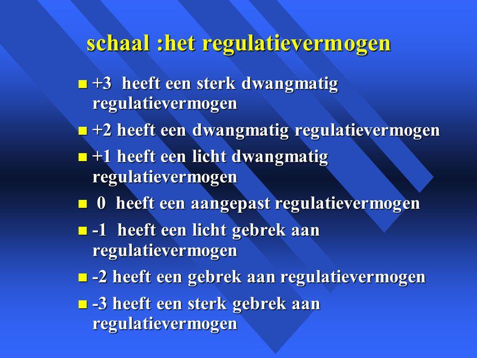 schaal :het regulatievermogen n +3 heeft een sterk dwangmatig regulatievermogen n +2 heeft een dwangmatig regulatievermogen n +1 heeft een licht dwangmatig regulatievermogen n 0 heeft een aangepast regulatievermogen n -1 heeft een licht gebrek aan regulatievermogen n -2 heeft een gebrek aan regulatievermogen n -3 heeft een sterk gebrek aan regulatievermogen