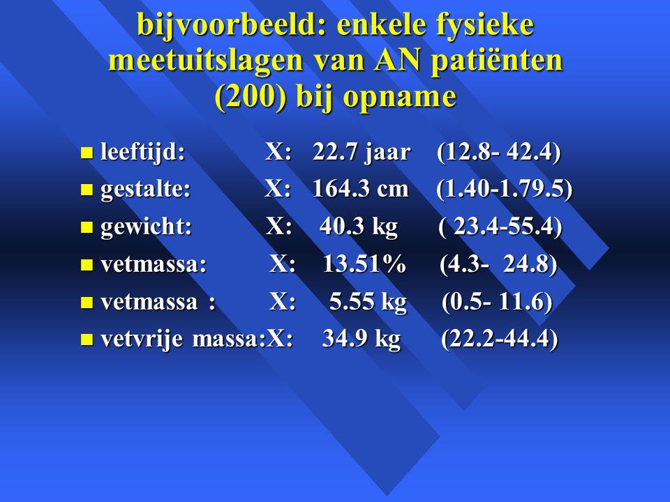 bijvoorbeeld: enkele fysieke meetuitslagen van AN patiënten (200) bij opname n leeftijd: X: 22.7 jaar (12.8- 42.4) n gestalte: X: 164.3 cm (1.40-1.79.5) n gewicht: X: 40.3 kg ( 23.4-55.4) n vetmassa: X: 13.51% (4.3- 24.8) n vetmassa : X: 5.55 kg (0.5- 11.6) n vetvrije massa:X: 34.9 kg (22.2-44.4)