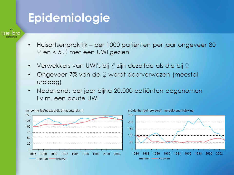 Epidemiologie Huisartsenpraktijk – per 1000 patiënten per jaar ongeveer 80 ♀ en < 5 ♂ met een UWI gezien Verwekkers van UWI's bij ♂ zijn dezelfde als die bij ♀ Ongeveer 7% van de ♀ wordt doorverwezen (meestal uroloog) Nederland: per jaar bijna 20.000 patiënten opgenomen i.v.m.