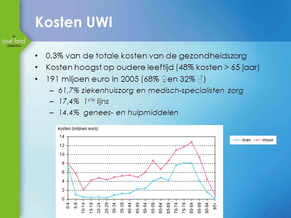 Kosten UWI 0,3% van de totale kosten van de gezondheidszorg Kosten hoogst op oudere leeftijd (48% kosten > 65 jaar) 191 miljoen euro in 2005 (68% ♀ en 32% ♂ ) – 61,7% ziekenhuiszorg en medisch-specialisten zorg – 17,4% 1 ste lijns – 14,4% genees- en hulpmiddelen