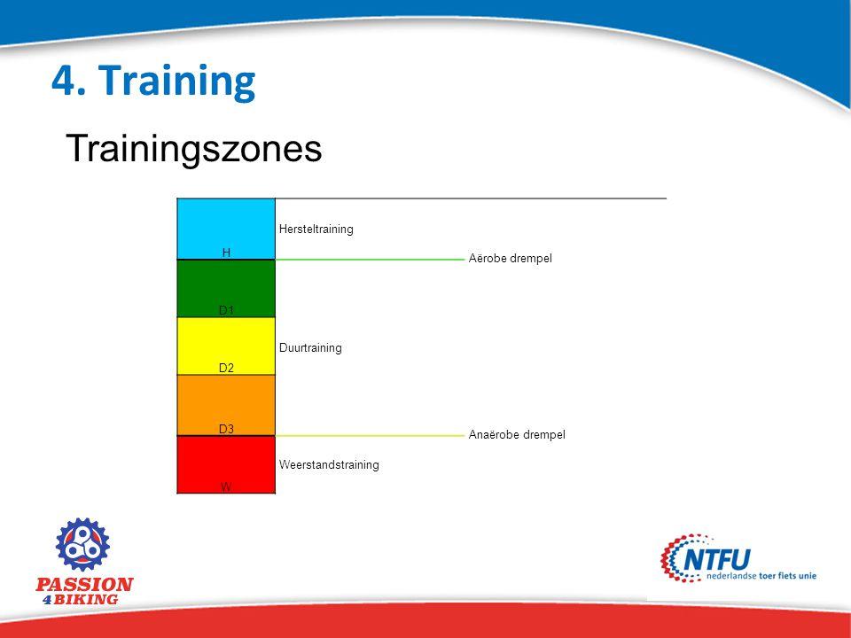4. Training Trainingszones H Hersteltraining Aërobe drempel D1 Duurtraining D2 D3 Anaërobe drempel W Weerstandstraining