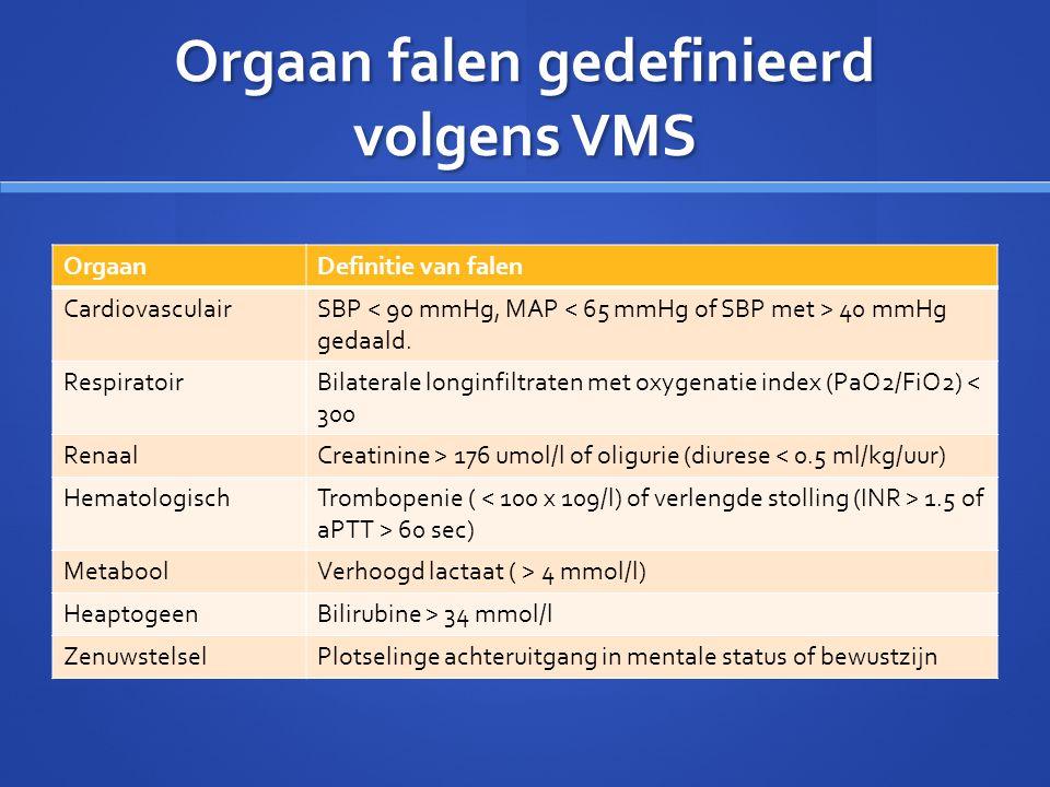 Orgaan falen gedefinieerd volgens VMS OrgaanDefinitie van falen CardiovasculairSBP 40 mmHg gedaald. RespiratoirBilaterale longinfiltraten met oxygenat