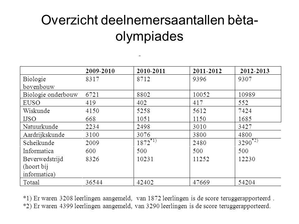 Overzicht deelnemersaantallen bèta- olympiades