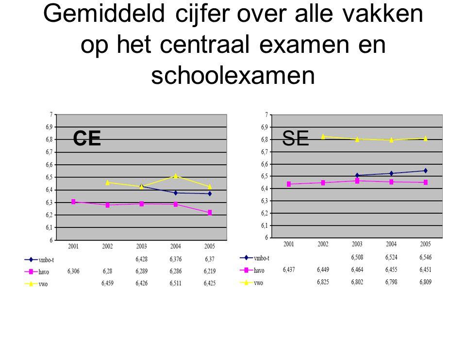 Gemiddeld cijfer over alle vakken op het centraal examen en schoolexamen CESE