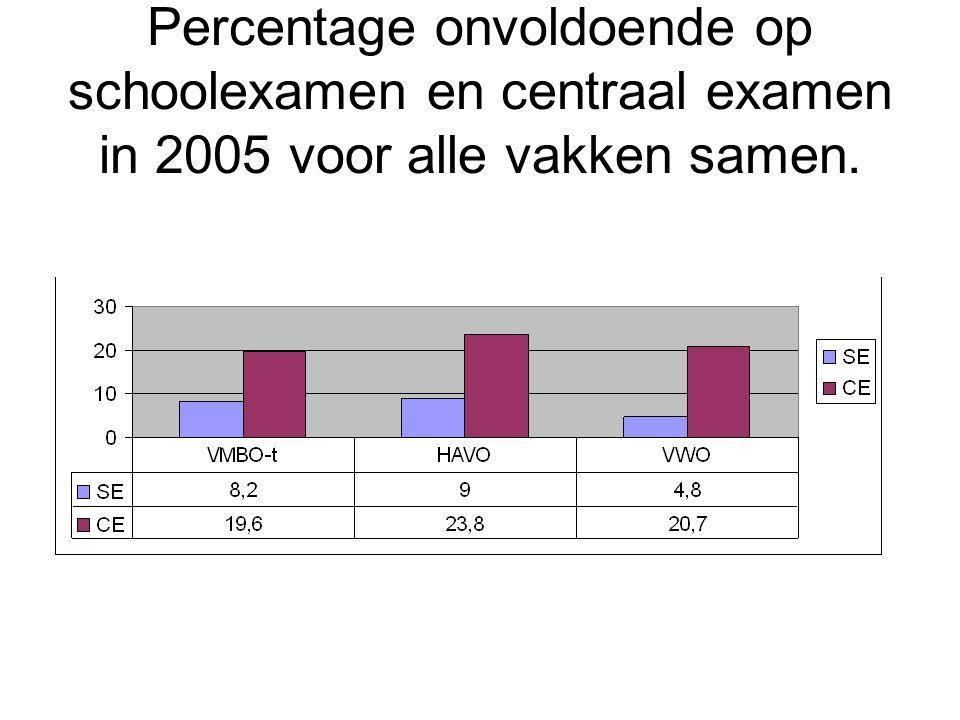 Percentage onvoldoende op schoolexamen en centraal examen in 2005 voor alle vakken samen.