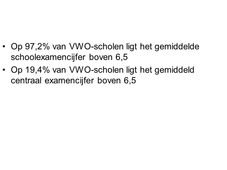 Op 97,2% van VWO-scholen ligt het gemiddelde schoolexamencijfer boven 6,5 Op 19,4% van VWO-scholen ligt het gemiddeld centraal examencijfer boven 6,5