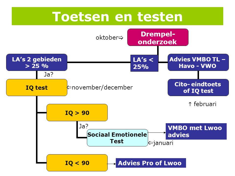 Toetsen en testen Drempel- onderzoek LA's 2 gebieden > 25 % IQ test IQ > 90 Sociaal Emotionele Test IQ < 90 Advies VMBO TL – Havo - VWO Cito- eindtoet