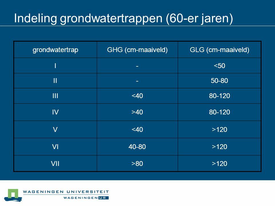 grondwatertrapGHG (cm-maaiveld)GLG (cm-maaiveld) I-<50 II-50-80 III<4080-120 IV>4080-120 V<40>120 VI40-80>120 VII>80>120 Indeling grondwatertrappen (6