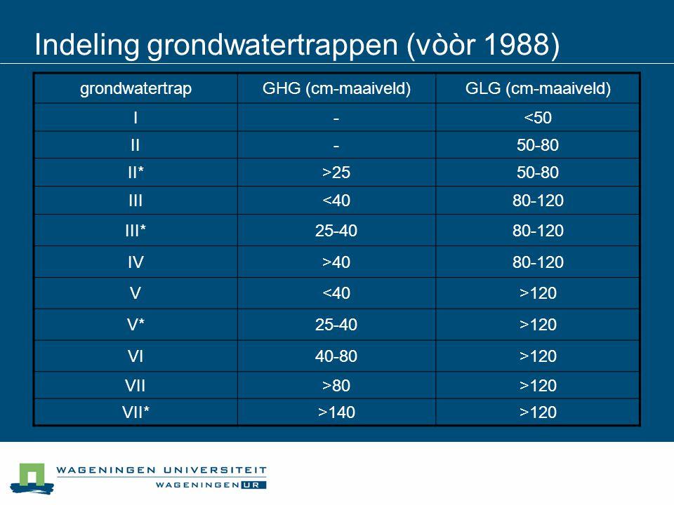 grondwatertrapGHG (cm-maaiveld)GLG (cm-maaiveld) I-<50 II-50-80 II*>2550-80 III<4080-120 III*25-4080-120 IV>4080-120 V<40>120 V*25-40>120 VI40-80>120