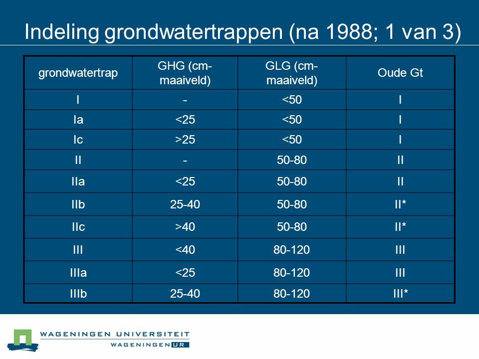 grondwatertrap GHG (cm- maaiveld) GLG (cm- maaiveld) Oude Gt I-<50I Ia<25<50I Ic>25<50I II-50-80II IIa<2550-80II IIb25-4050-80II* IIc>4050-80II* III<4