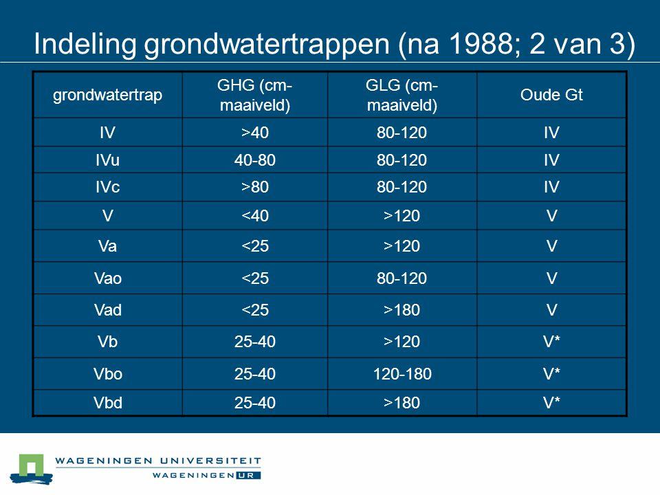 grondwatertrap GHG (cm- maaiveld) GLG (cm- maaiveld) Oude Gt IV>4080-120IV IVu40-8080-120IV IVc>8080-120IV V<40>120V Va<25>120V Vao<2580-120V Vad<25>1