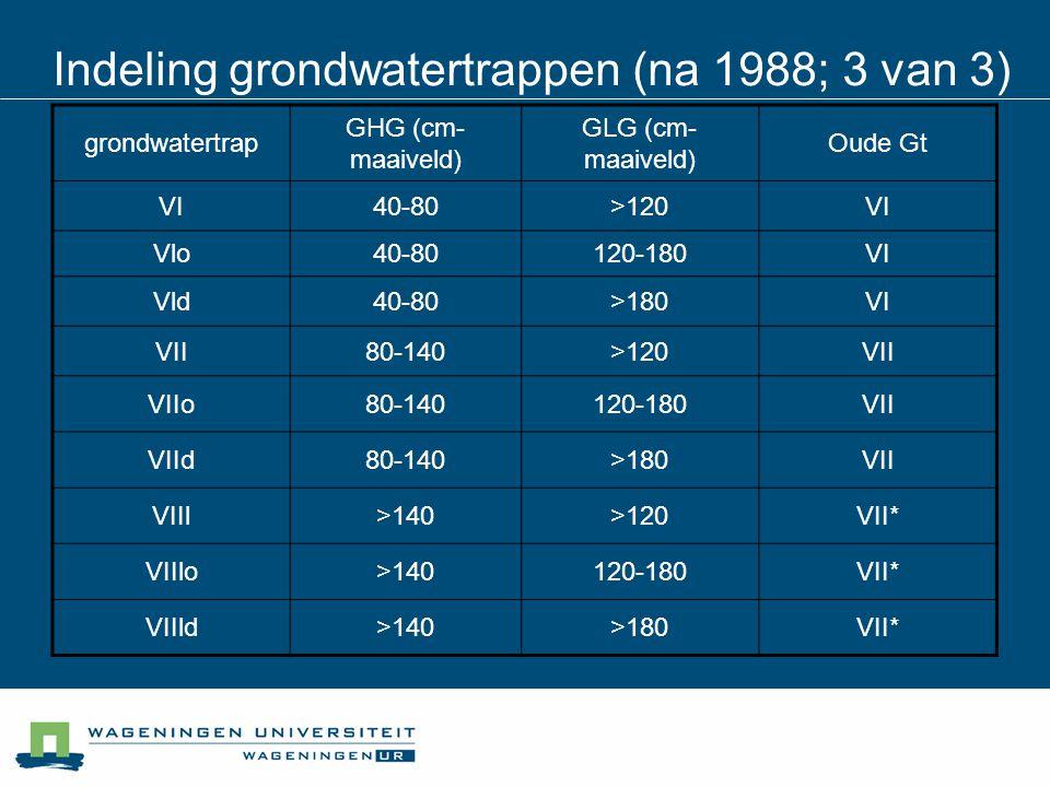 grondwatertrap GHG (cm- maaiveld) GLG (cm- maaiveld) Oude Gt VI40-80>120VI Vlo40-80120-180VI Vld40-80>180VI VII80-140>120VII VIIo80-140120-180VII VIId