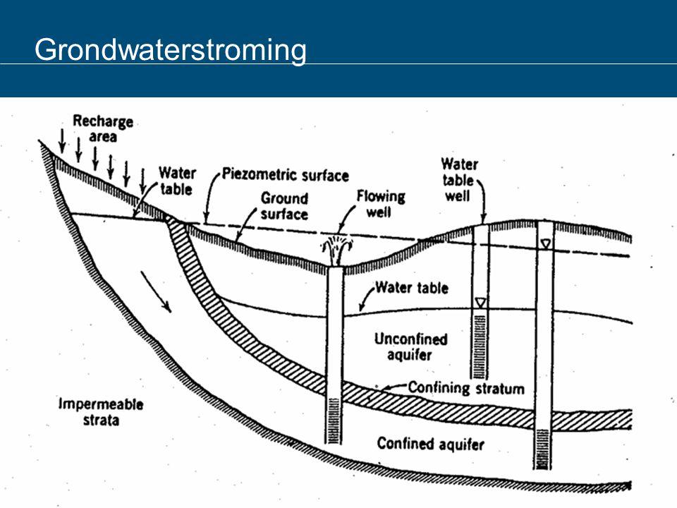 Grondwaterstroming