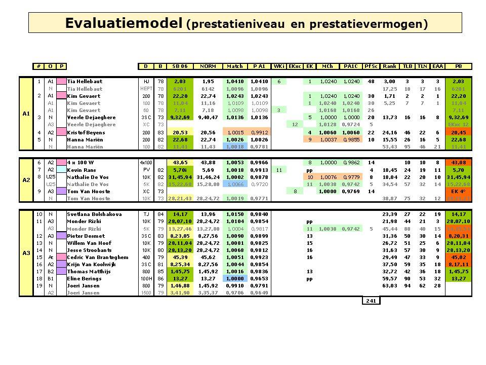 Evaluatiemodel (prestatieniveau en prestatievermogen)