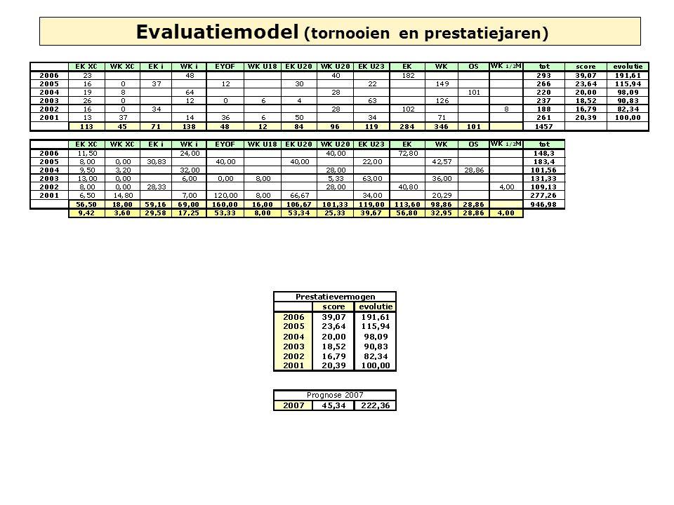 Evaluatiemodel (tornooien en prestatiejaren)