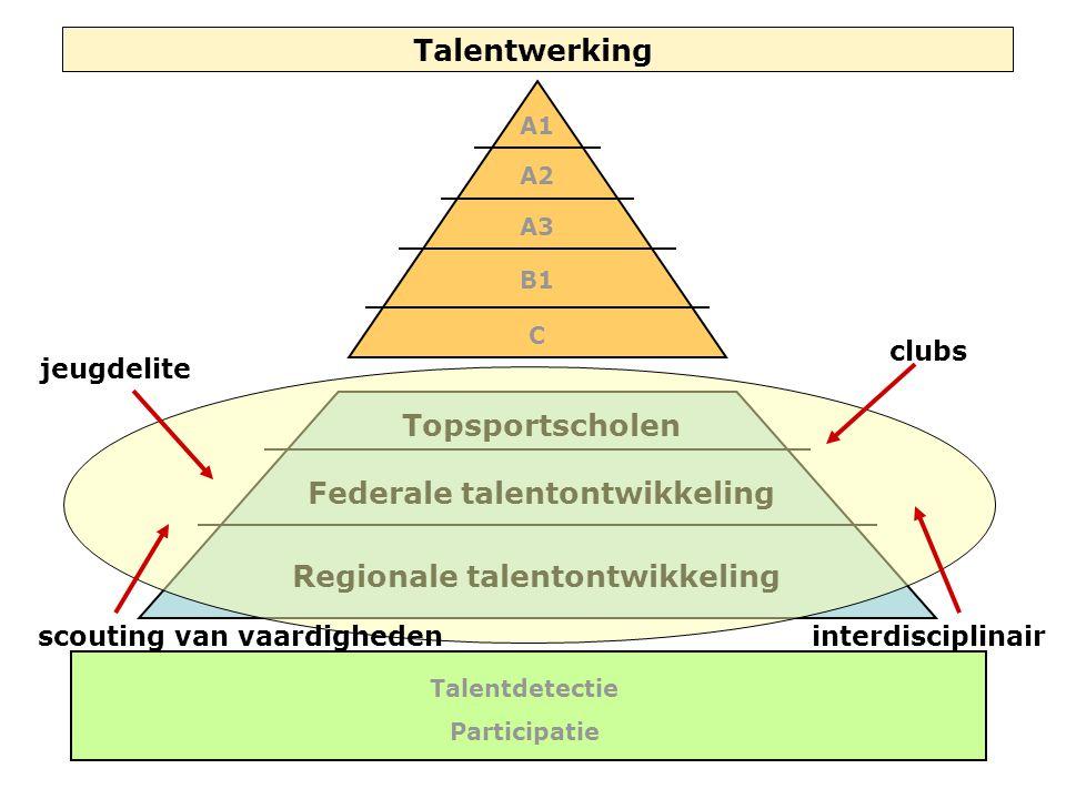 Talentwerking A1 A2 A3 B1 C Topsportscholen Federale talentontwikkeling Regionale talentontwikkeling Talentdetectie Participatie clubs interdisciplinair jeugdelite scouting van vaardigheden