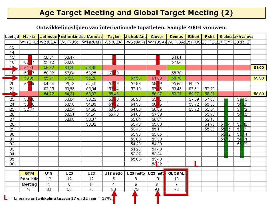 Age Target Meeting and Global Target Meeting (2) Ontwikkelingslijnen van internationale topatleten. Sample 400H vrouwen. LL L = Lineaire ontwikkeling