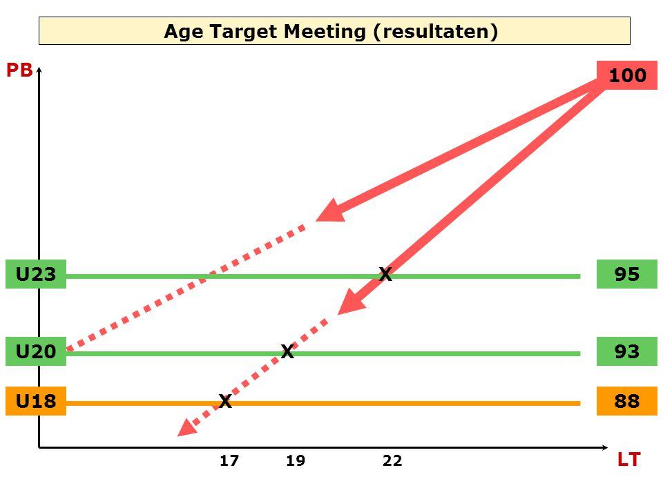 Age Target Meeting (resultaten) 17 19 22 LT PB U20 U23 U18X X X 88 93 95 100