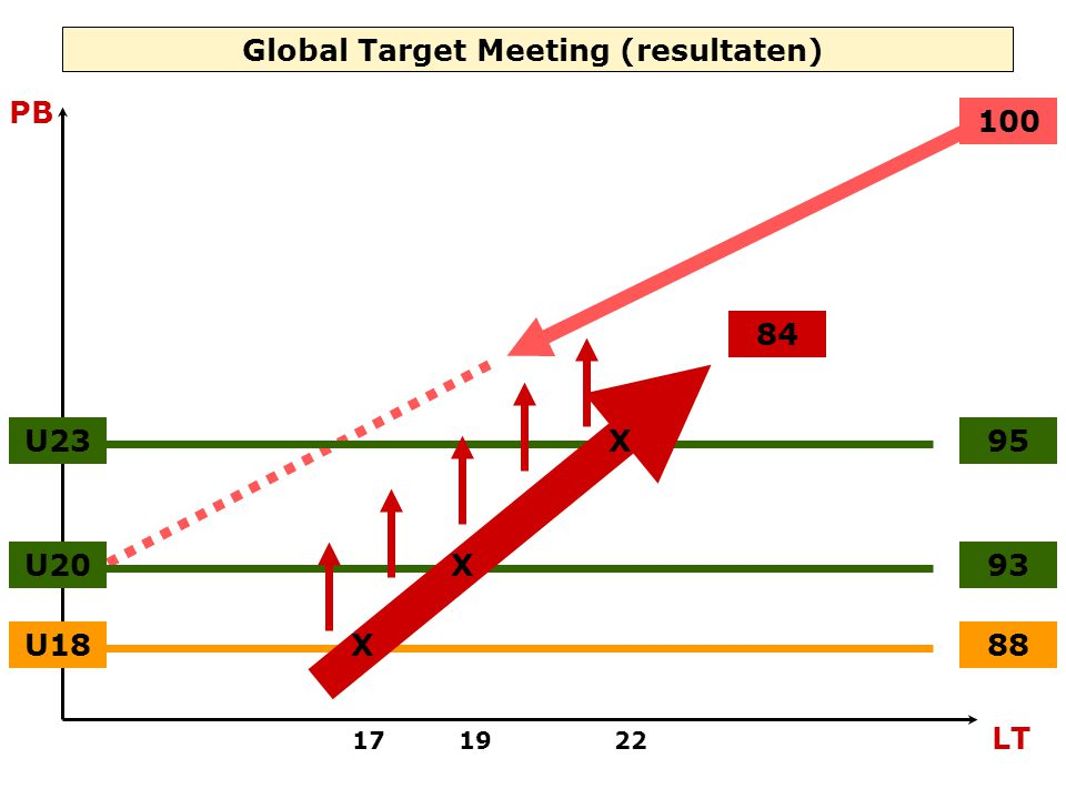 U1888 U2093 U2395 84 Global Target Meeting (resultaten) 17 19 22 LT PB X X X 100
