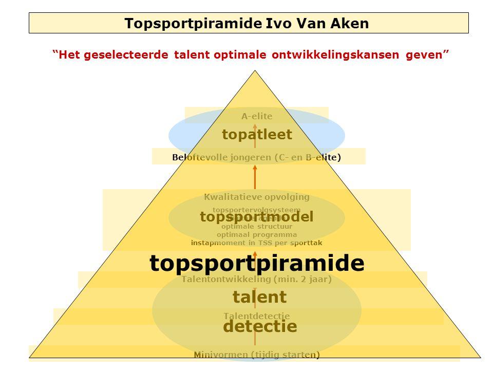 Topsportpiramide Ivo Van Aken Minivormen (tijdig starten) Talentdetectie Talentontwikkeling (min. 2 jaar) Kwalitatieve opvolging topsportervolgsysteem