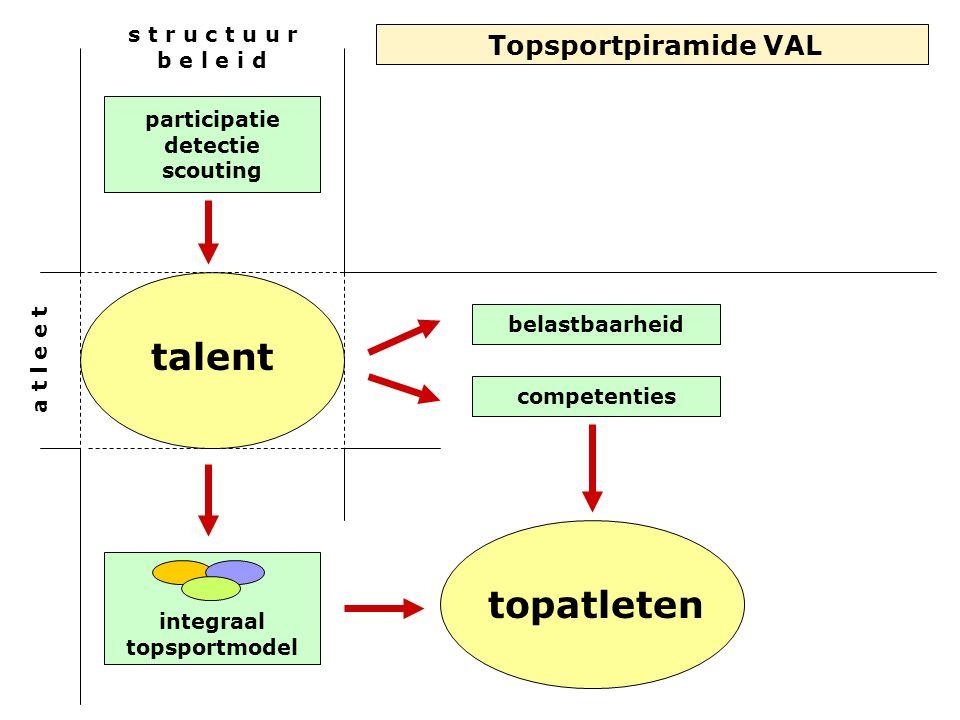 belastbaarheid competenties participatie detectie scouting integraal topsportmodel a t l e e t talent s t r u c t u u r b e l e i d topatleten Topsportpiramide VAL